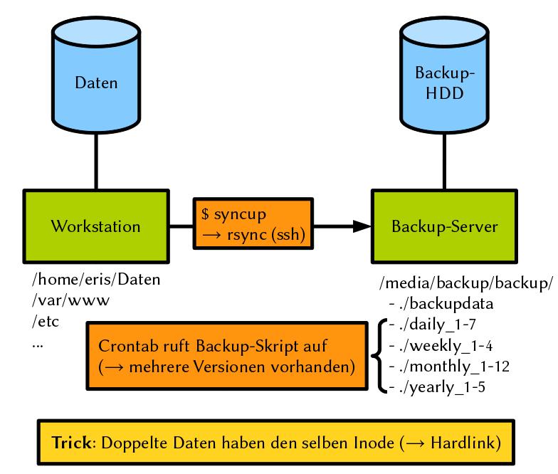 Ein Backup-Konzept mit Hardlinks und rsync | Blog von Emanuel Duss ...