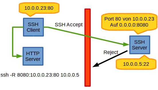 ssh_forwarding_remote